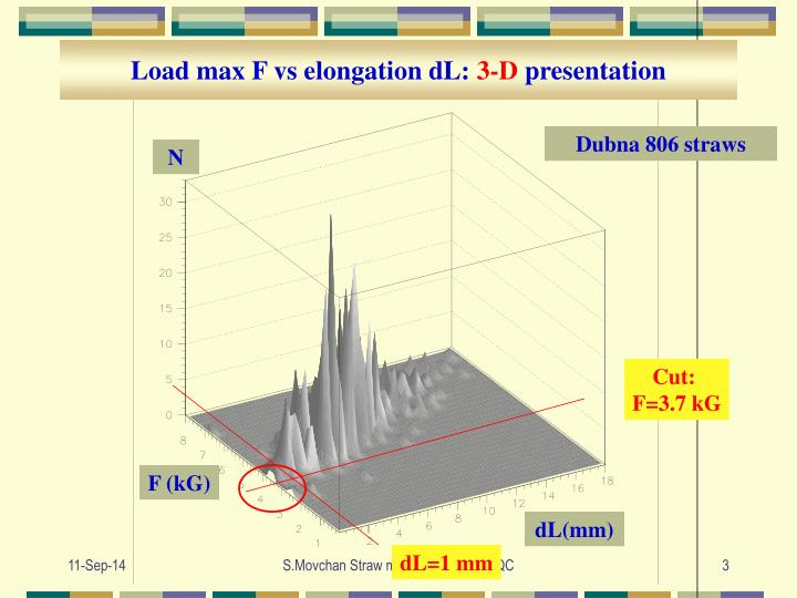 Load max F vs elongation dL:
