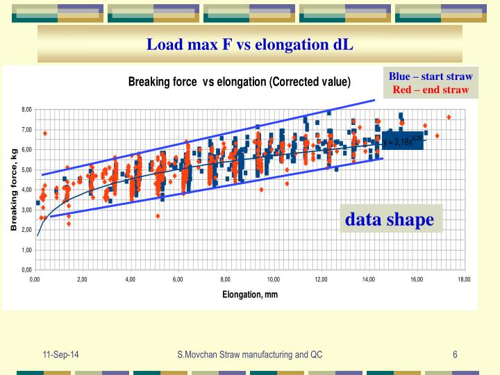 Load max F vs elongation dL