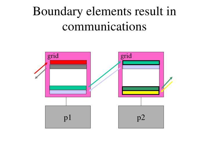 Boundary elements result in communications