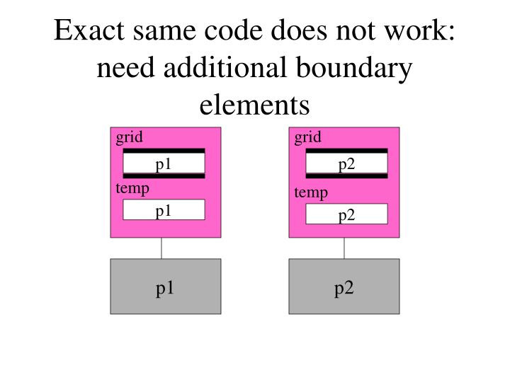 Exact same code does not work: need additional boundary elements