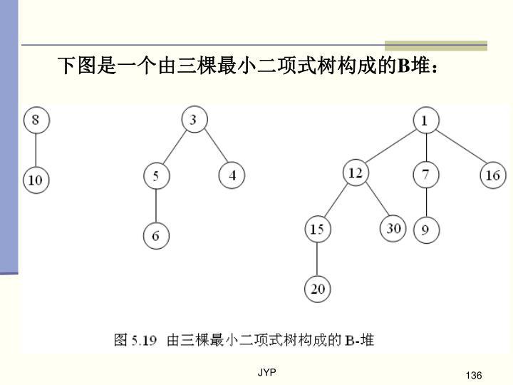 下图是一个由三棵最小二项式树构成的