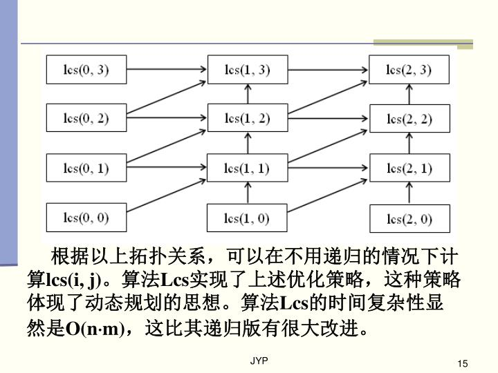 根据以上拓扑关系,可以在不用递归的情况下计算