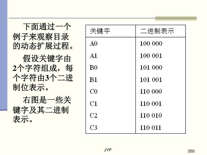 下面通过一个例子来观察目录的动态扩展过程。
