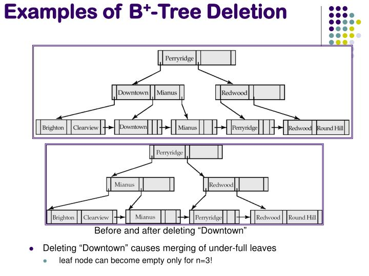 Examples of B