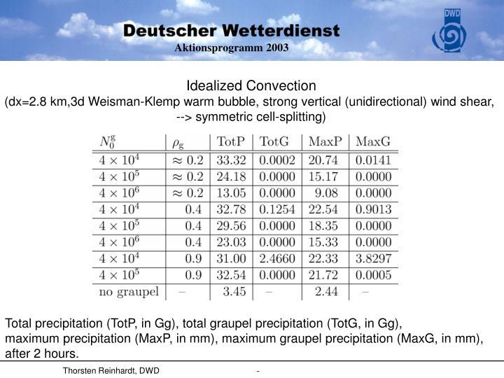 Idealized Convection