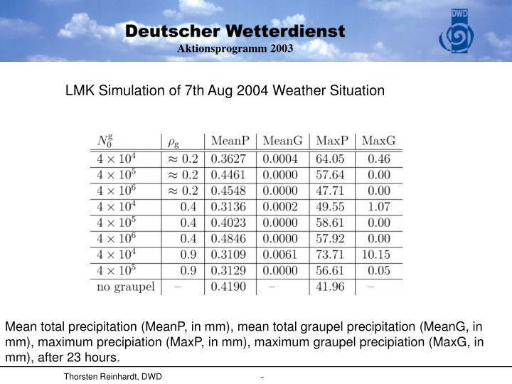 LMK Simulation of 7th Aug 2004 Weather Situation