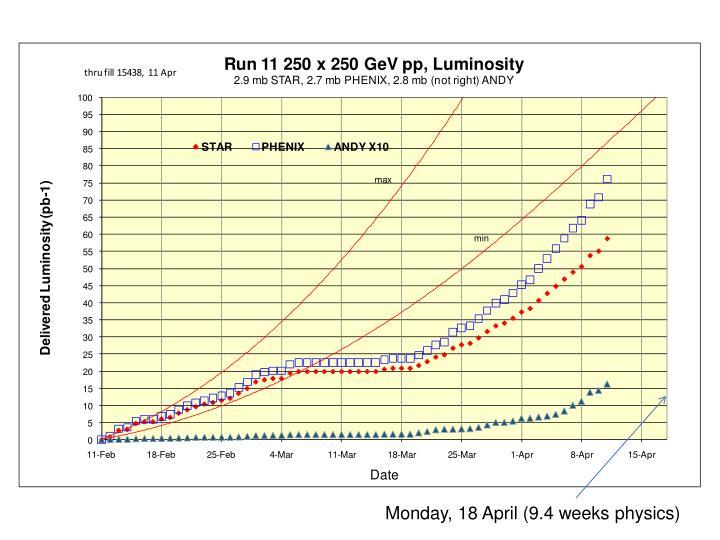 Monday, 18 April (9.4 weeks physics)
