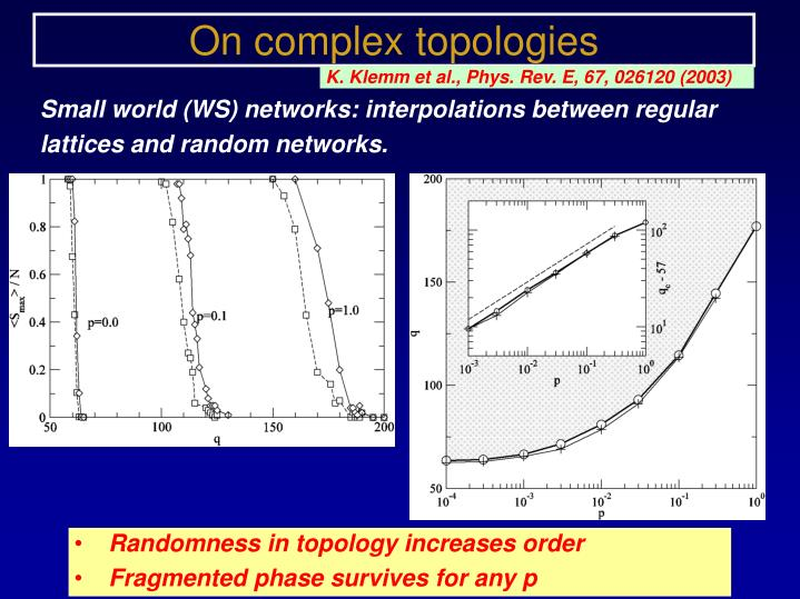 On complex topologies