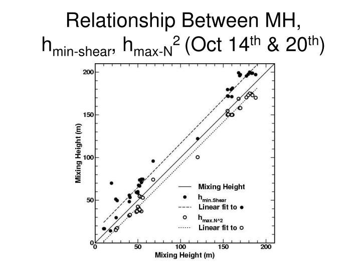 Relationship Between MH,