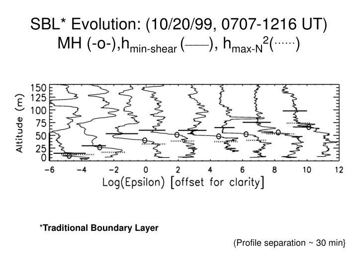 SBL* Evolution: (10/20/99, 0707-1216 UT) MH (-o-),h