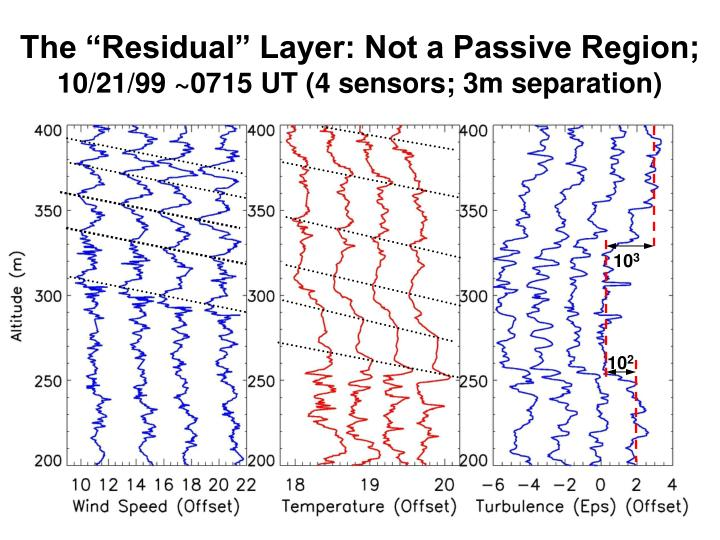 "The ""Residual"" Layer: Not a Passive Region;"