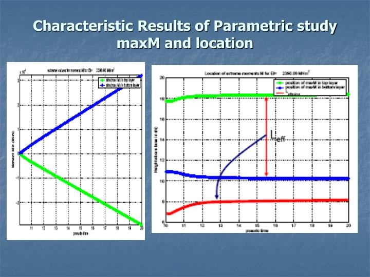 Characteristic Results of Parametric study