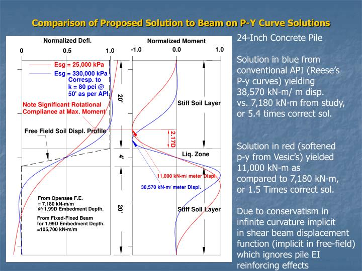 Comparison of Proposed Solution to Beam on P-Y Curve Solutions