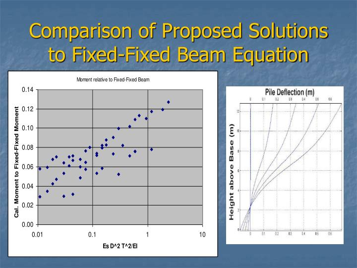 Comparison of Proposed Solutions to Fixed-Fixed Beam Equation