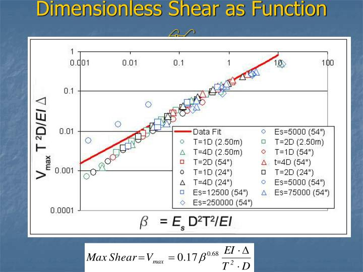 Dimensionless Shear as Function