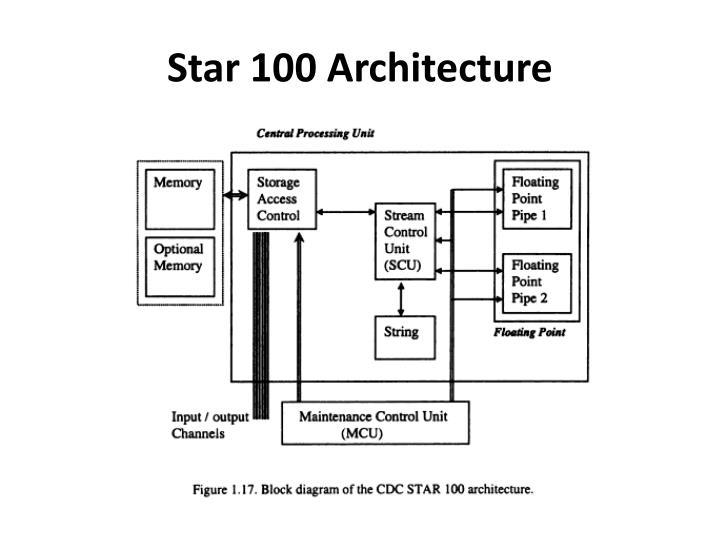 Star 100 Architecture
