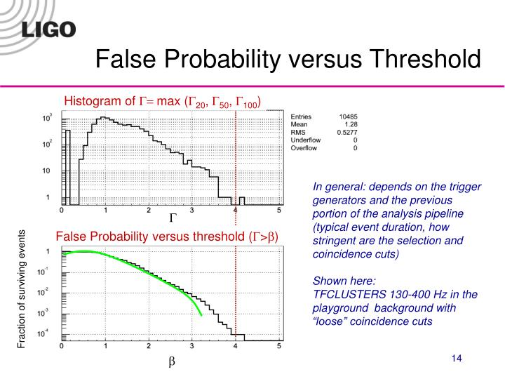False Probability versus Threshold