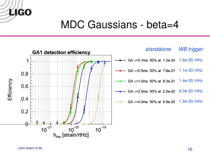 MDC Gaussians - beta=4