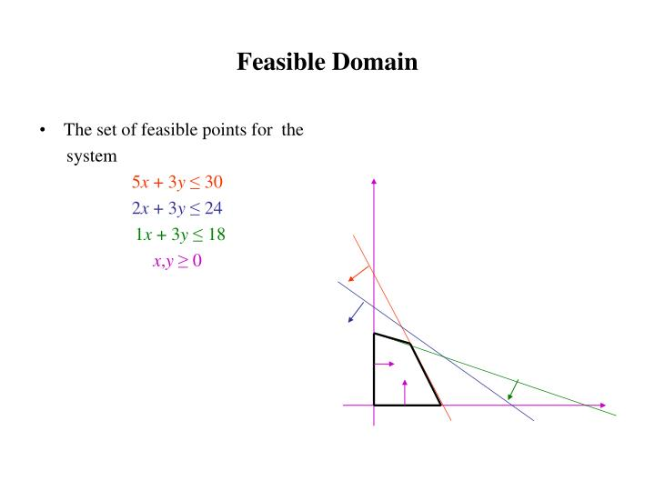 The set of feasible points for  the