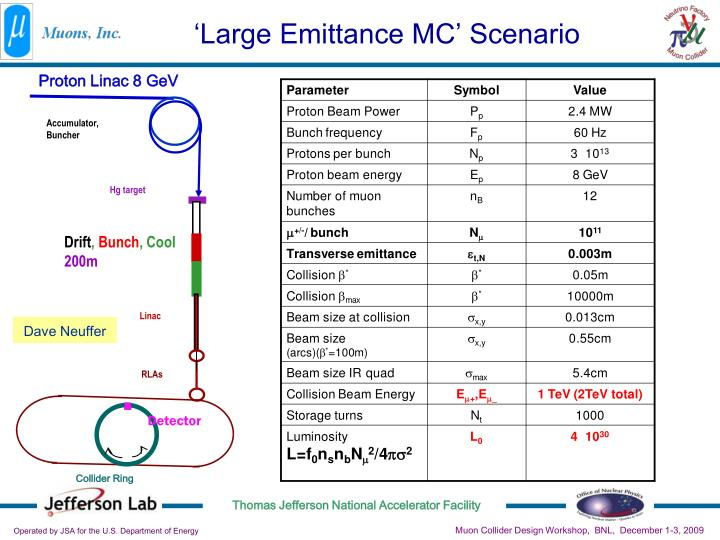 'Large Emittance MC' Scenario