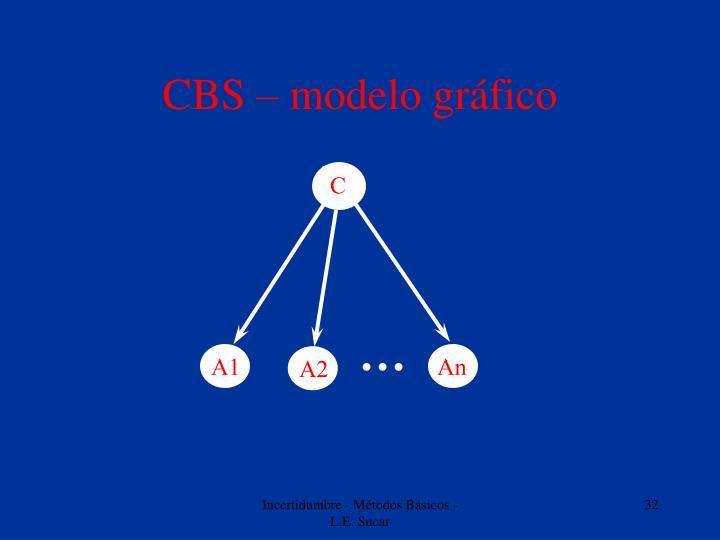 CBS – modelo gráfico