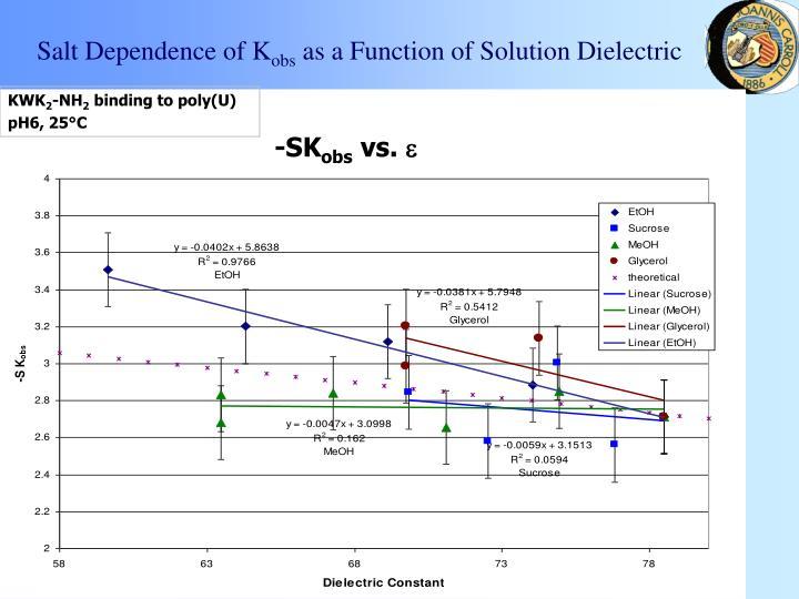 Salt Dependence of K