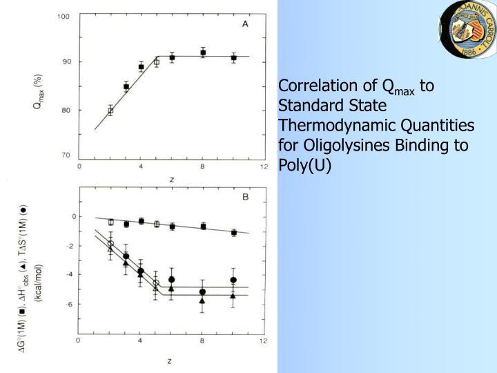 Correlation of Q