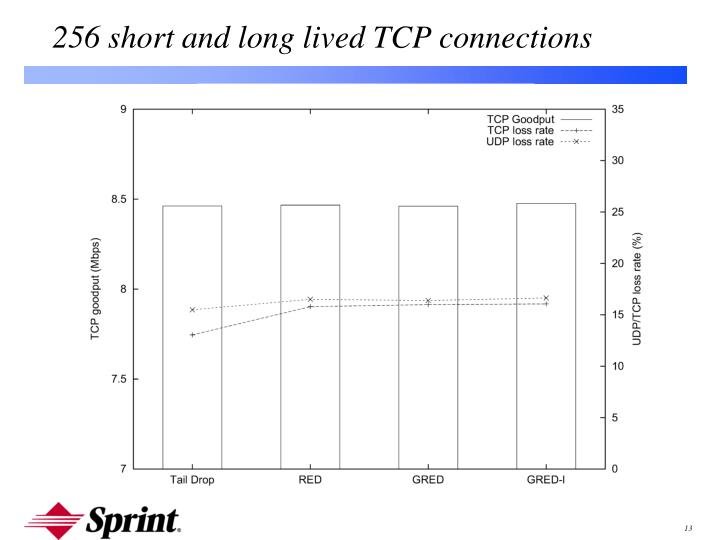 256 short and long lived TCP connections