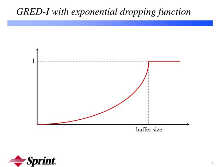 GRED-I with exponential dropping function