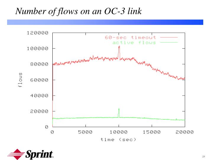 Number of flows on an OC-3 link