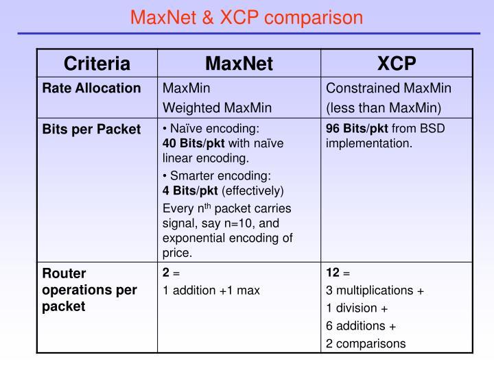 MaxNet & XCP comparison