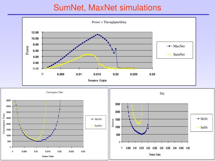 SumNet, MaxNet simulations