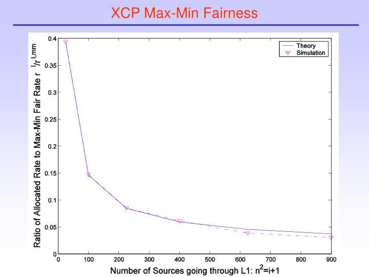 XCP Max-Min Fairness