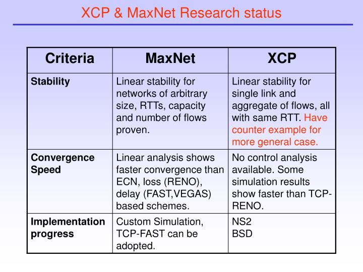 XCP & MaxNet Research status