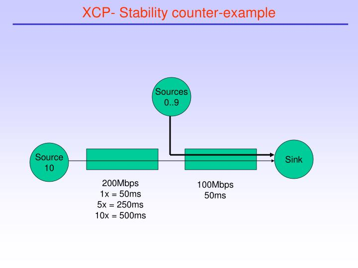 XCP- Stability counter-example