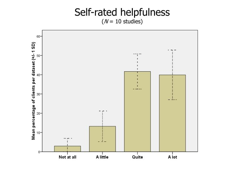 Self-rated helpfulness