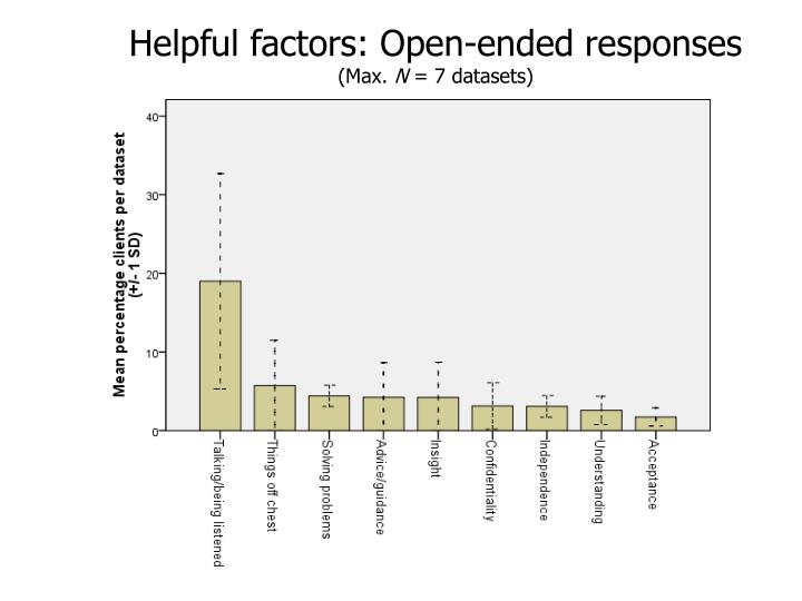 Helpful factors: Open-ended responses