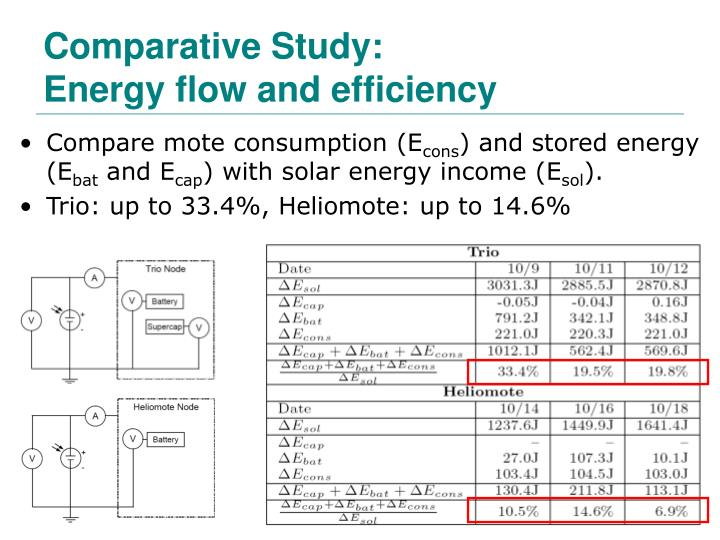 Comparative Study: