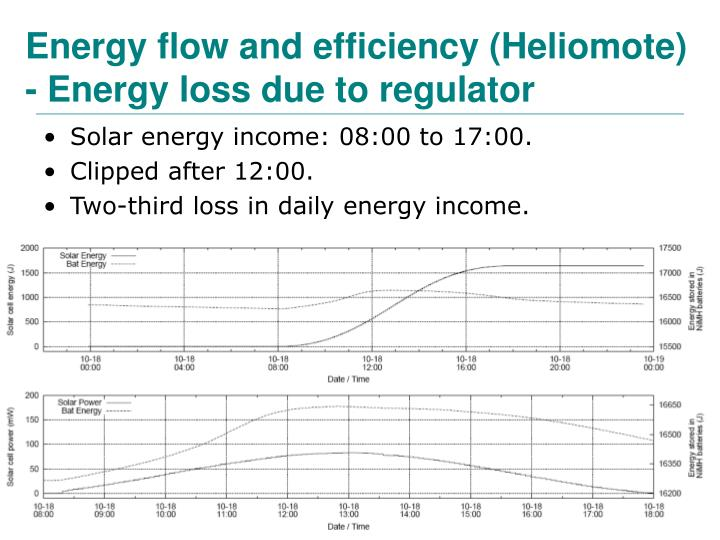 Energy flow and efficiency (Heliomote)
