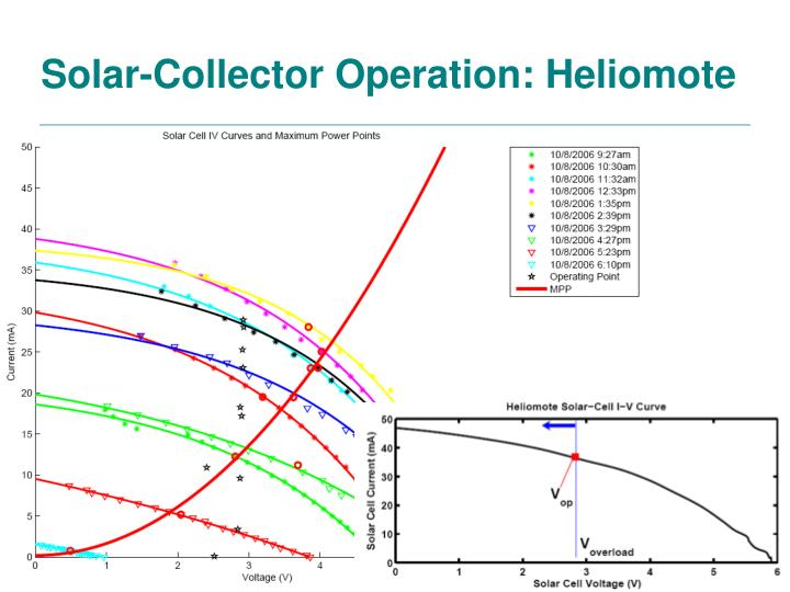 Solar-Collector Operation: Heliomote