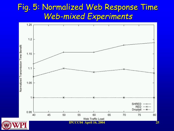 Fig. 5: Normalized Web Response Time