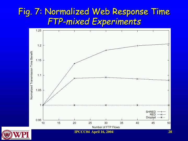 Fig. 7: Normalized Web Response Time