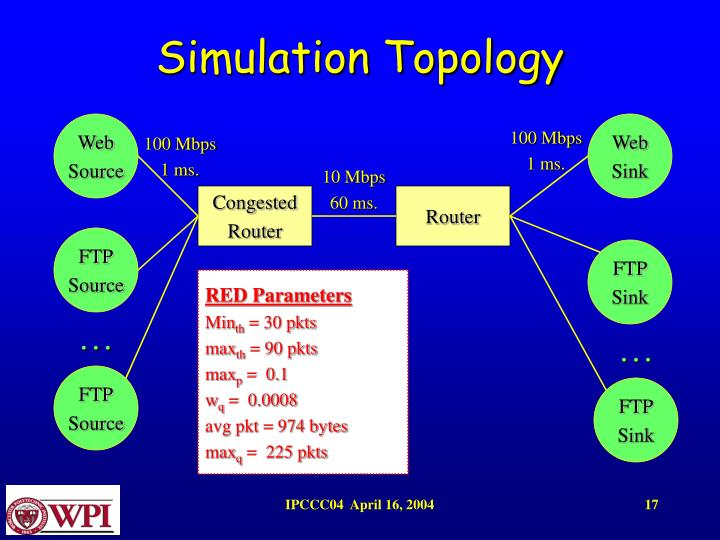 Simulation Topology