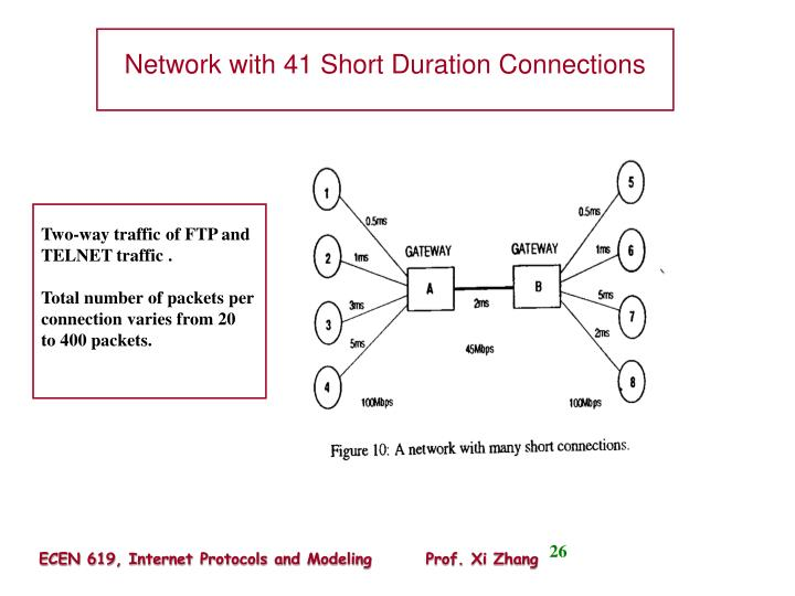 Network with 41 Short Duration Connections