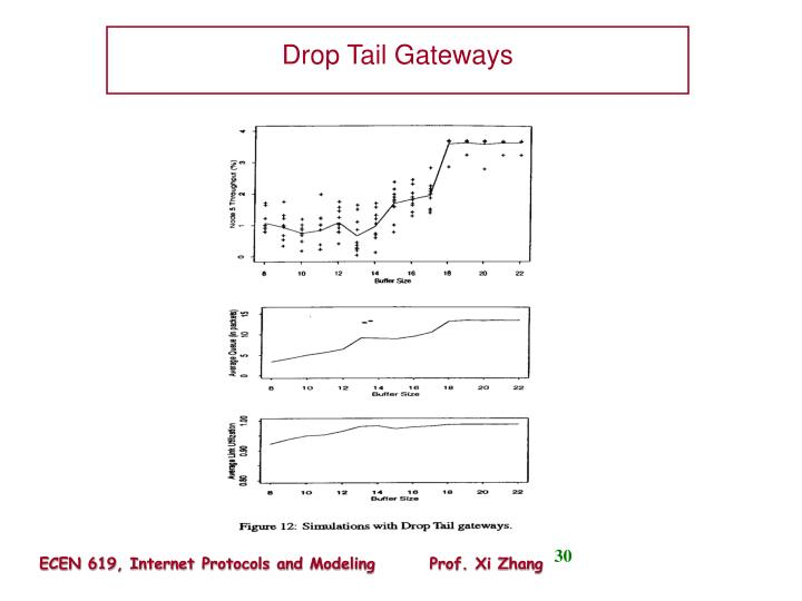 Drop Tail Gateways