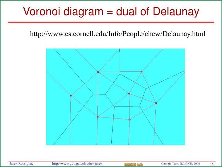 Voronoi diagram = dual of Delaunay