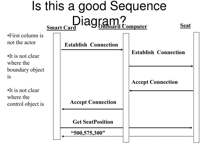 Is this a good Sequence Diagram?