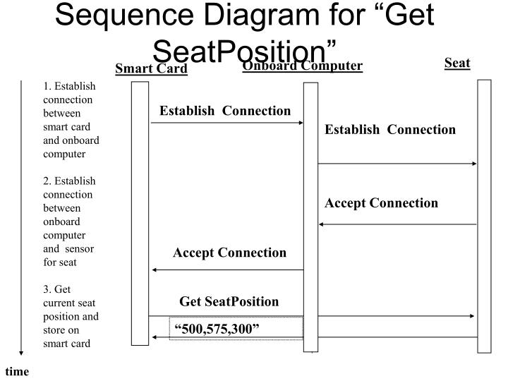 "Sequence Diagram for ""Get SeatPosition"""
