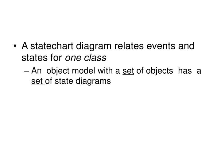 A statechart diagram relates events and states for