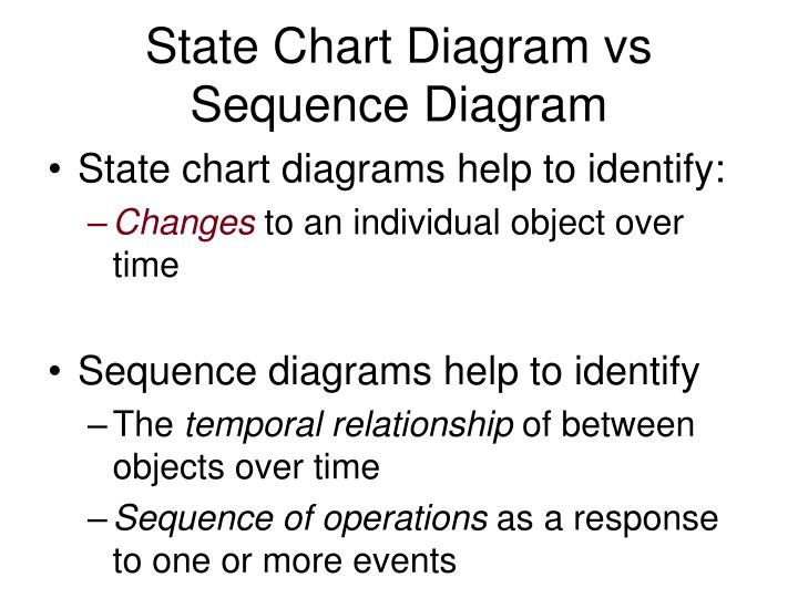 State Chart Diagram vs Sequence Diagram